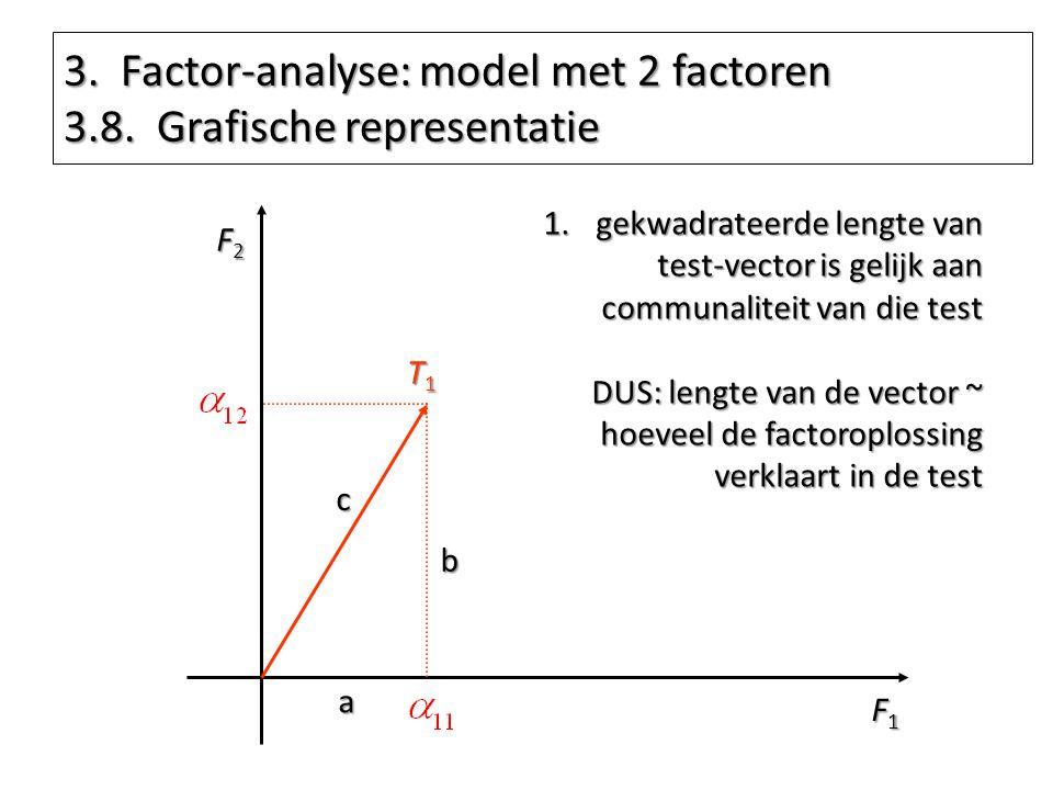 3. Factor-analyse: model met 2 factoren 3.8. Grafische representatie F1F1F1F1 F2F2F2F2 T1T1T1T1 1.gekwadrateerde lengte van test-vector is gelijk aan