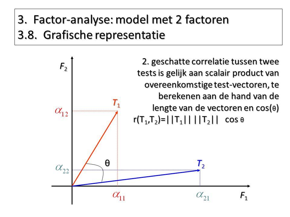 3. Factor-analyse: model met 2 factoren 3.8. Grafische representatie F1F1F1F1 F2F2F2F2 T1T1T1T1 T2T2T2T2 2. geschatte correlatie tussen twee tests is