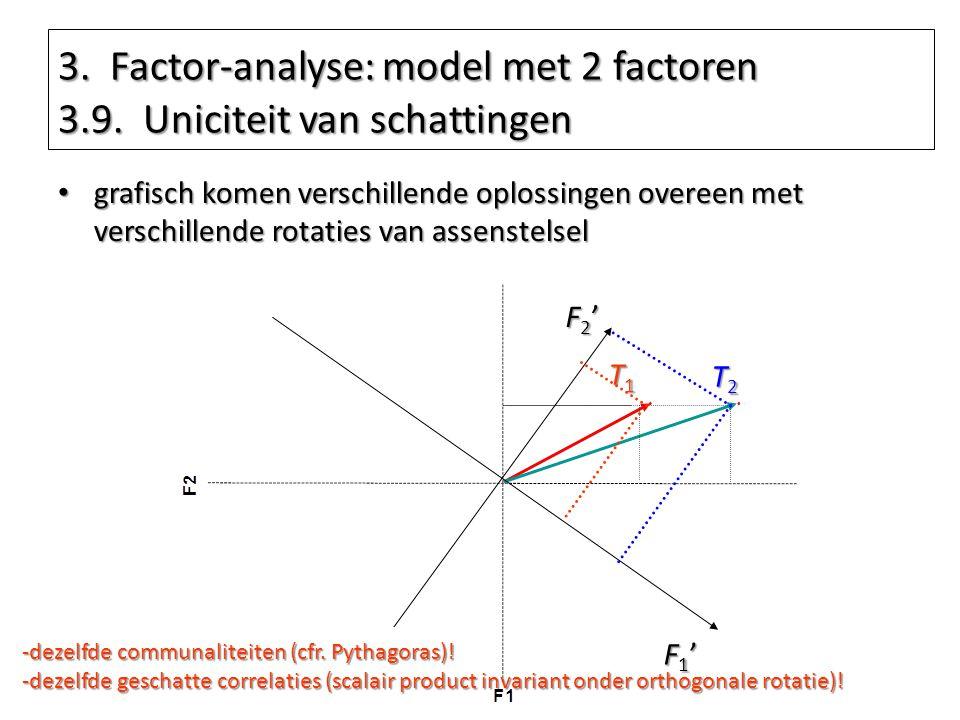 3. Factor-analyse: model met 2 factoren 3.9. Uniciteit van schattingen grafisch komen verschillende oplossingen overeen met verschillende rotaties van