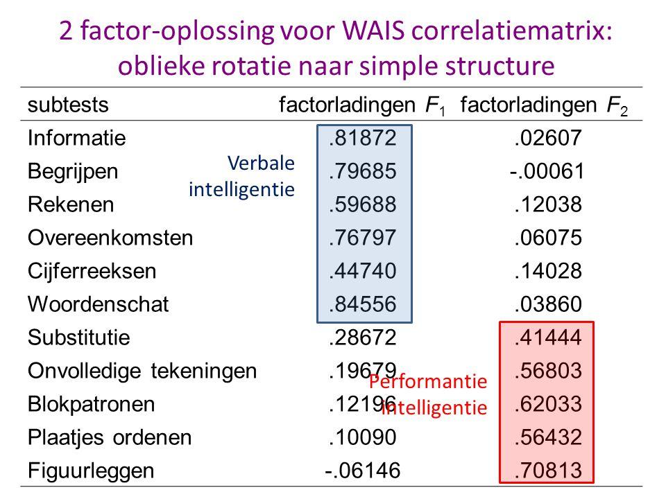subtestsfactorladingen F 1 factorladingen F 2 Informatie.81872.02607 Begrijpen.79685-.00061 Rekenen.59688.12038 Overeenkomsten.76797.06075 Cijferreeks