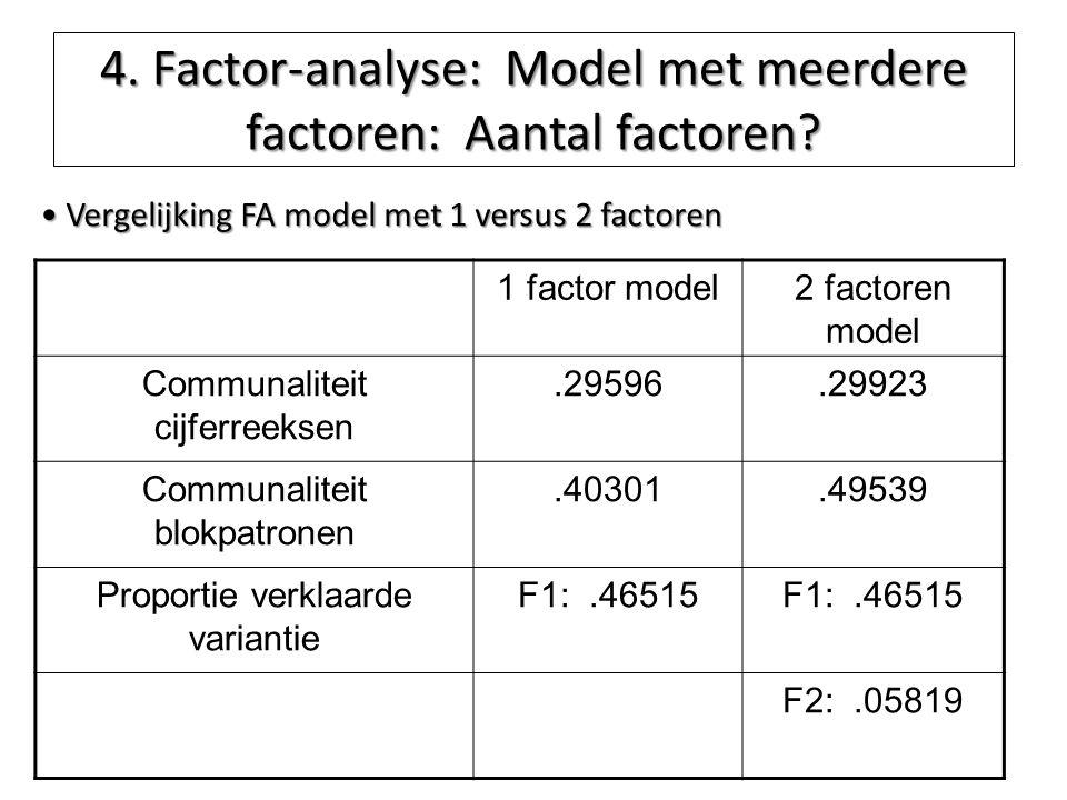 4. Factor-analyse: Model met meerdere factoren: Aantal factoren? 1 factor model2 factoren model Communaliteit cijferreeksen.29596.29923 Communaliteit