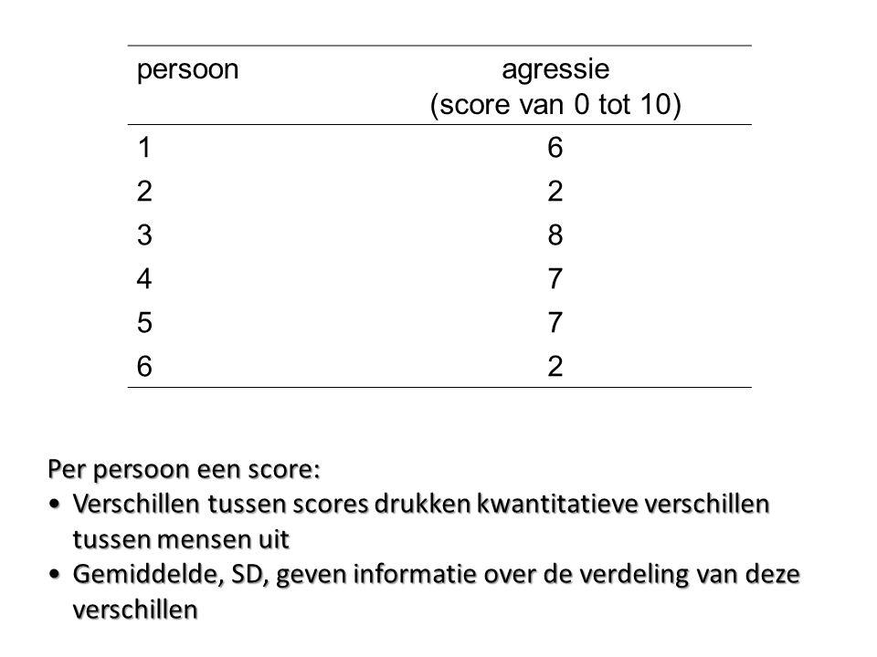 persoonagressie (score van 0 tot 10) 16 22 38 47 57 62 Per persoon een score: Verschillen tussen scores drukken kwantitatieve verschillen tussen mense