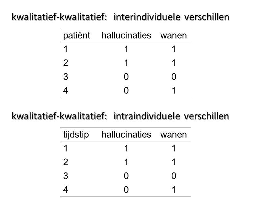 patiënthallucinatieswanen 111 211 300 401 kwalitatief-kwalitatief: interindividuele verschillen tijdstiphallucinatieswanen 111 211 300 401 kwalitatief