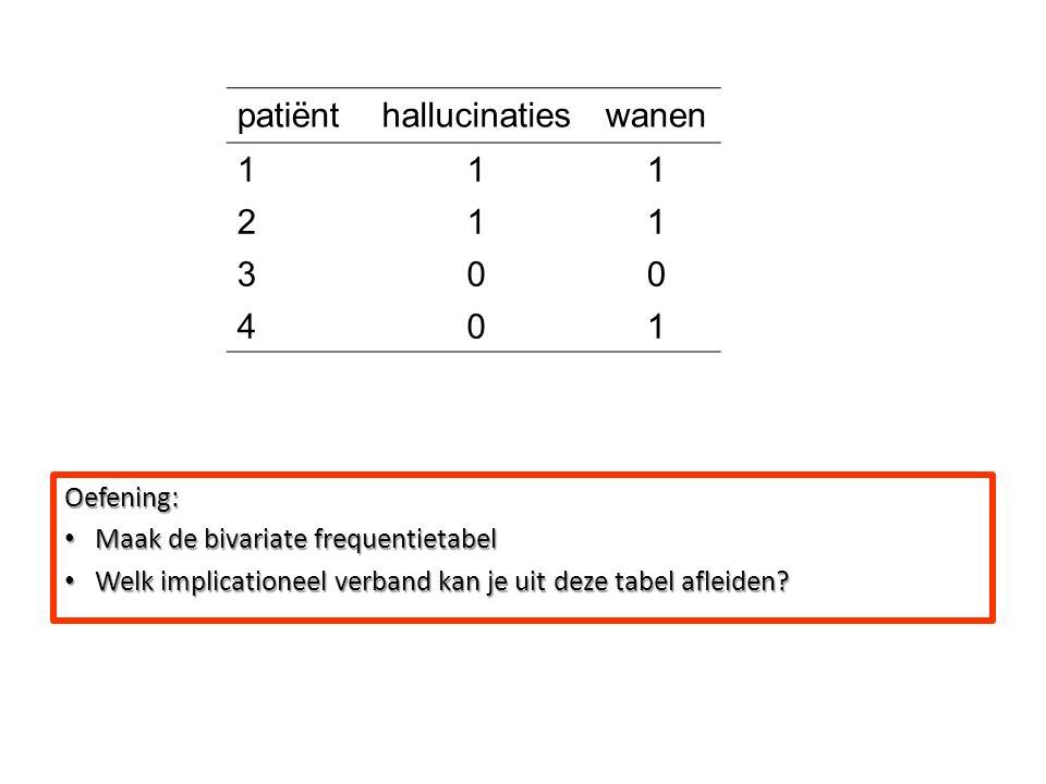 Oefening: Maak de bivariate frequentietabel Maak de bivariate frequentietabel Welk implicationeel verband kan je uit deze tabel afleiden? Welk implica