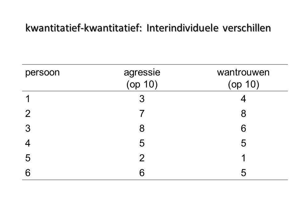 persoonagressie (op 10) wantrouwen (op 10) 134 278 386 455 521 665 kwantitatief-kwantitatief: Interindividuele verschillen