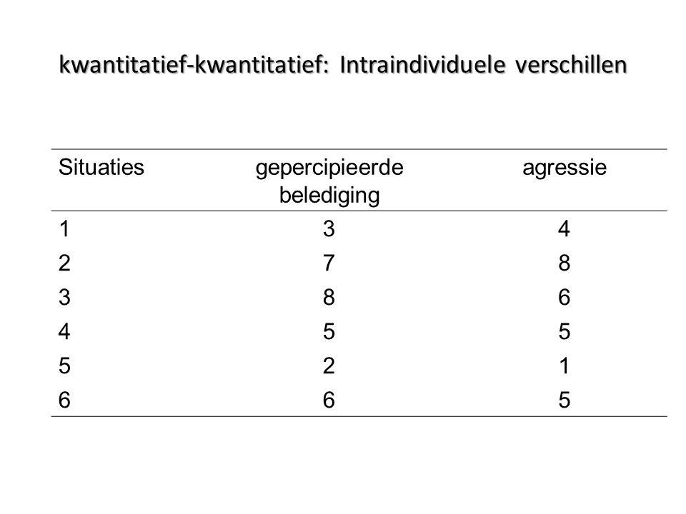 Situatiesgepercipieerde belediging agressie 134 278 386 455 521 665 kwantitatief-kwantitatief: Intraindividuele verschillen