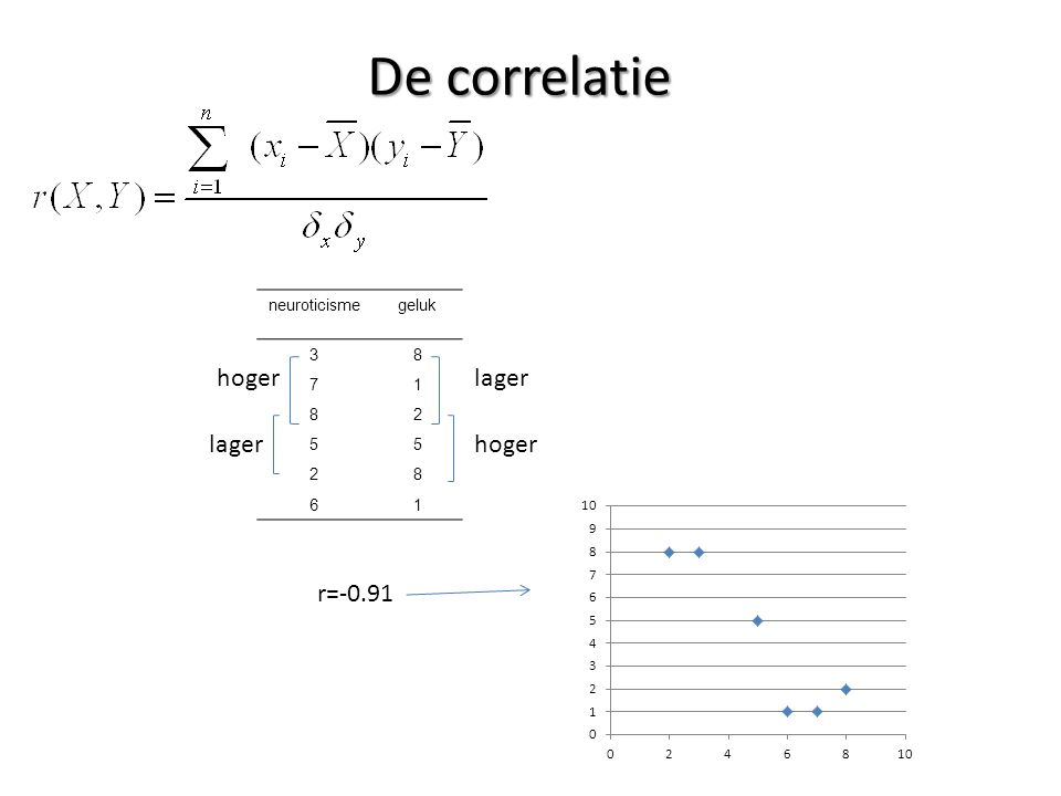 De correlatie neuroticismegeluk 38 71 82 55 28 61 hogerlager hoger r=-0.91
