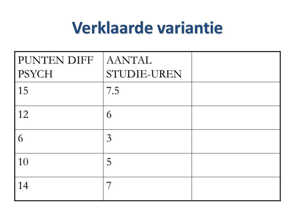 Verklaarde variantie PUNTEN DIFF PSYCH AANTAL STUDIE-UREN 157.5 126 63 105 147