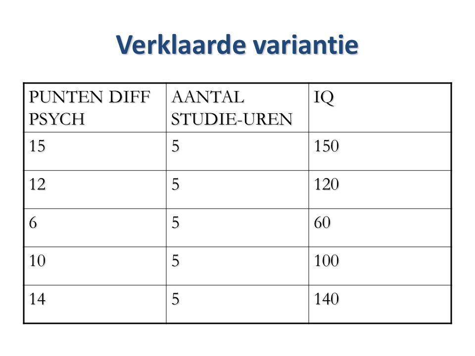 Verklaarde variantie PUNTEN DIFF PSYCH AANTAL STUDIE-UREN IQ 155150 125120 6560 105100 145140
