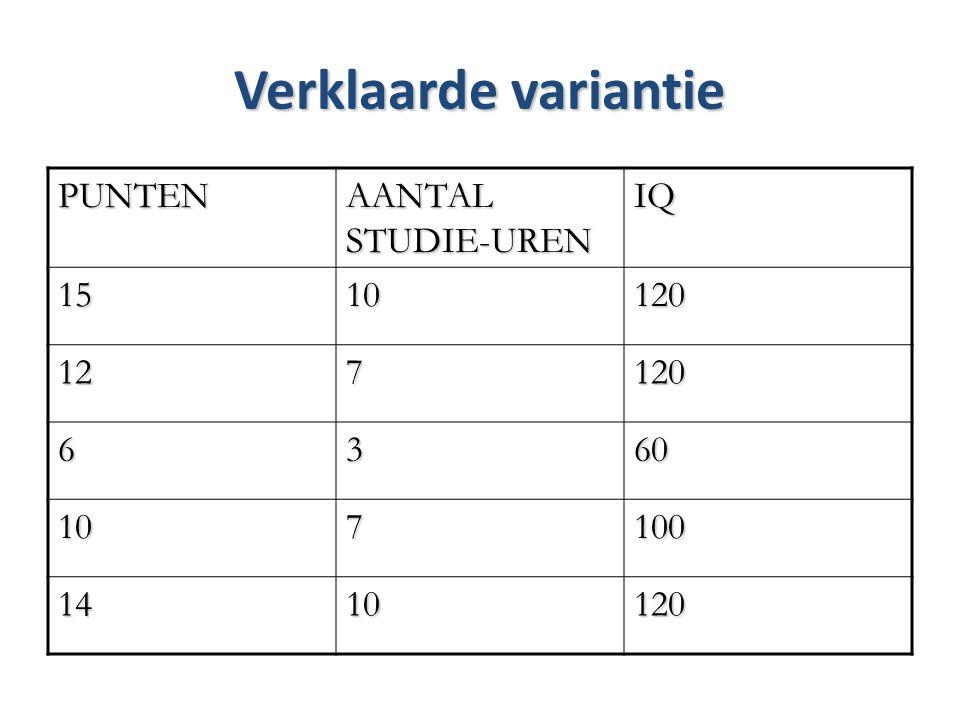 Verklaarde variantie PUNTEN AANTAL STUDIE-UREN IQ 1510120 127120 6360 107100 1410120