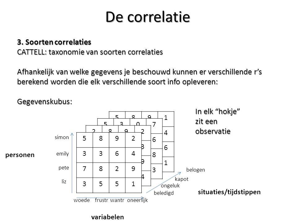 3. Soorten correlaties CATTELL: taxonomie van soorten correlaties Afhankelijk van welke gegevens je beschouwd kunnen er verschillende r's berekend wor