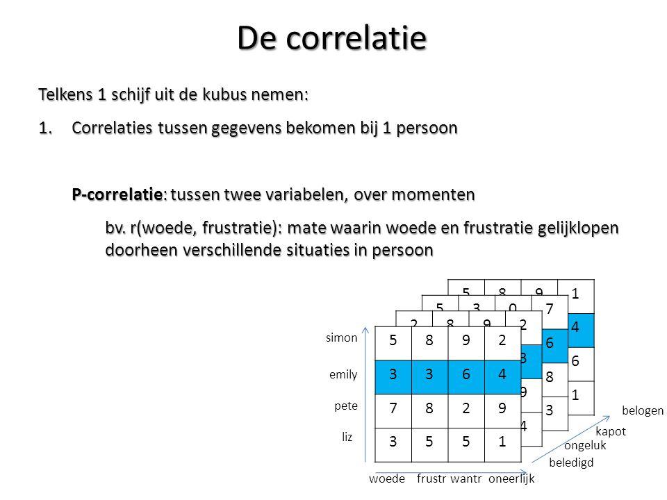 Telkens 1 schijf uit de kubus nemen: 1.Correlaties tussen gegevens bekomen bij 1 persoon P-correlatie: tussen twee variabelen, over momenten bv. r(woe