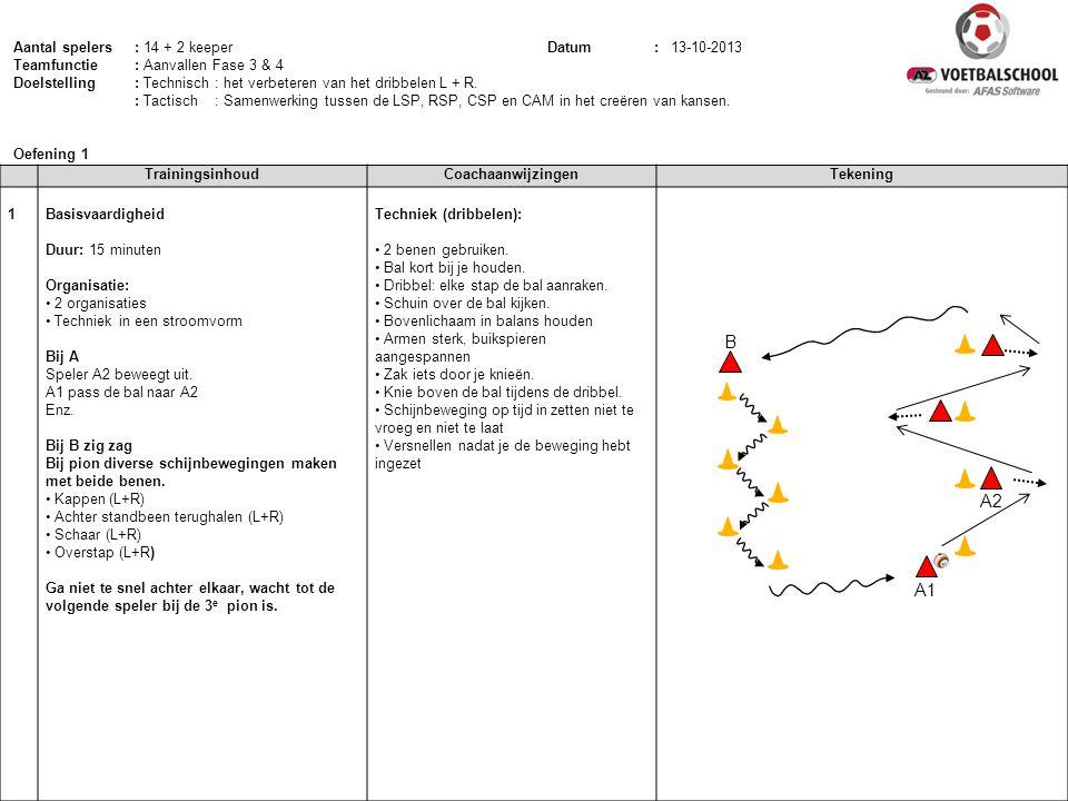 TrainingsinhoudCoachaanwijzingenTekening 1 Basisvaardigheid Duur: 15 minuten Organisatie: 2 organisaties Techniek in een stroomvorm Bij A Speler A2 be