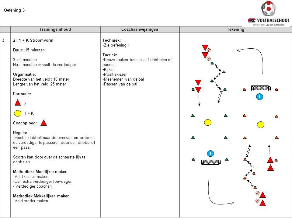 TrainingsinhoudCoachaanwijzingenTekening 3 2 : 1 + K Stroomvorm Duur: 15 minuten 3 x 5 minuten Na 5 minuten wisselt de verdediger Organisatie: Breedte