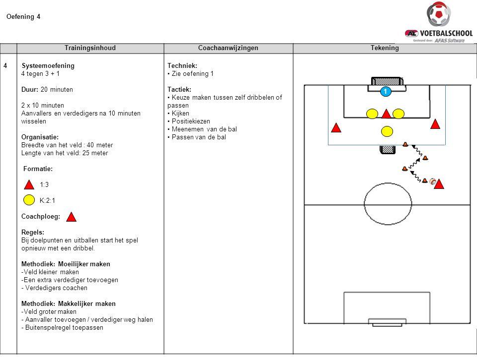 TrainingsinhoudCoachaanwijzingenTekening 4 Systeemoefening 4 tegen 3 + 1 Duur: 20 minuten 2 x 10 minuten Aanvallers en verdedigers na 10 minuten wisse