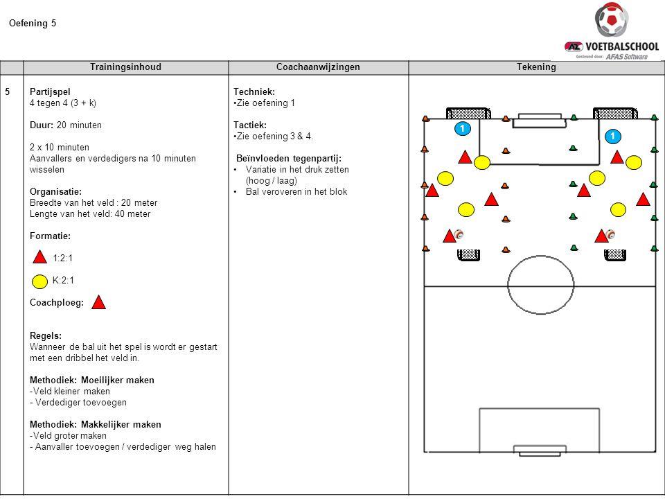 TrainingsinhoudCoachaanwijzingenTekening 5 Partijspel 4 tegen 4 (3 + k) Duur: 20 minuten 2 x 10 minuten Aanvallers en verdedigers na 10 minuten wissel