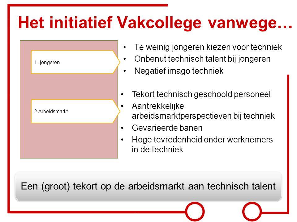 Het initiatief Vakcollege vanwege… Te weinig jongeren kiezen voor techniek Onbenut technisch talent bij jongeren Negatief imago techniek 2.Arbeidsmark