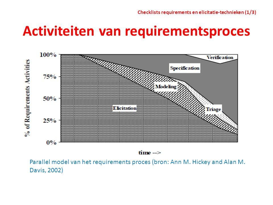 Activiteiten van requirementsproces Checklists requirements en elicitatie-technieken (1/3) Parallel model van het requirements proces (bron: Ann M. Hi