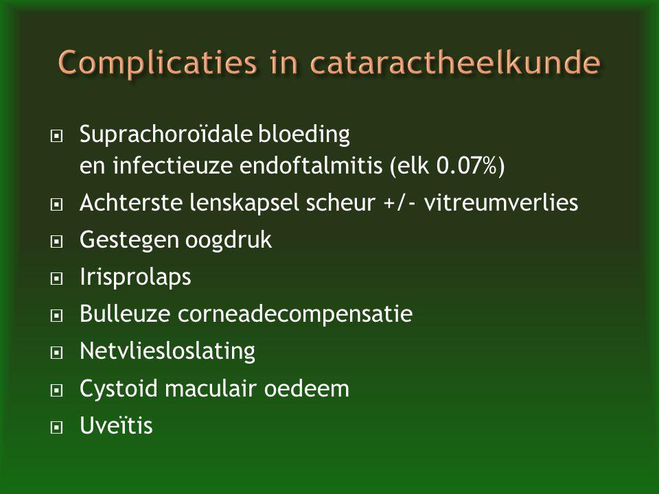  Suprachoroïdale bloeding en infectieuze endoftalmitis (elk 0.07%)  Achterste lenskapsel scheur +/- vitreumverlies  Gestegen oogdruk  Irisprolaps