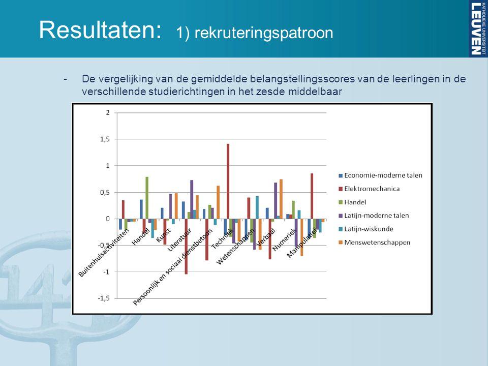 Resultaten: 1) rekruteringspatroon -De vergelijking van de gemiddelde belangstellingsscores van de leerlingen in de verschillende studierichtingen in het zesde middelbaar