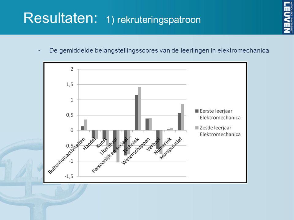 Resultaten: 1) rekruteringspatroon -De gemiddelde belangstellingsscores van de leerlingen in elektromechanica