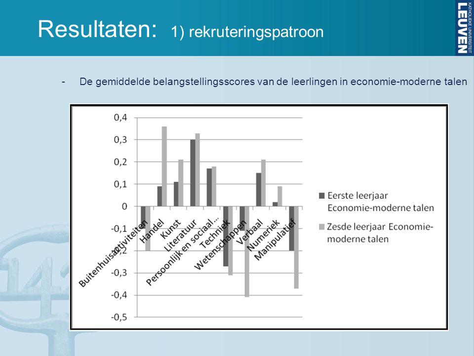 Resultaten: 1) rekruteringspatroon -De gemiddelde belangstellingsscores van de leerlingen in economie-moderne talen