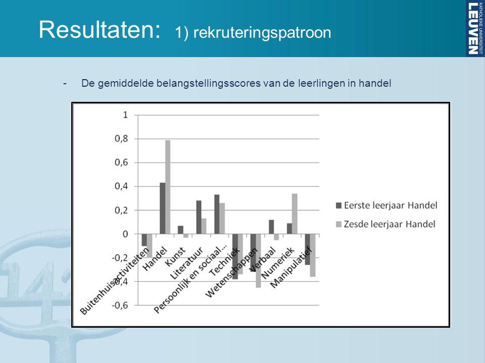 Resultaten: 1) rekruteringspatroon -De gemiddelde belangstellingsscores van de leerlingen in handel