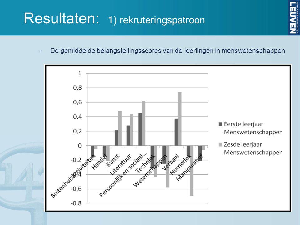 Resultaten: 1) rekruteringspatroon -De gemiddelde belangstellingsscores van de leerlingen in menswetenschappen