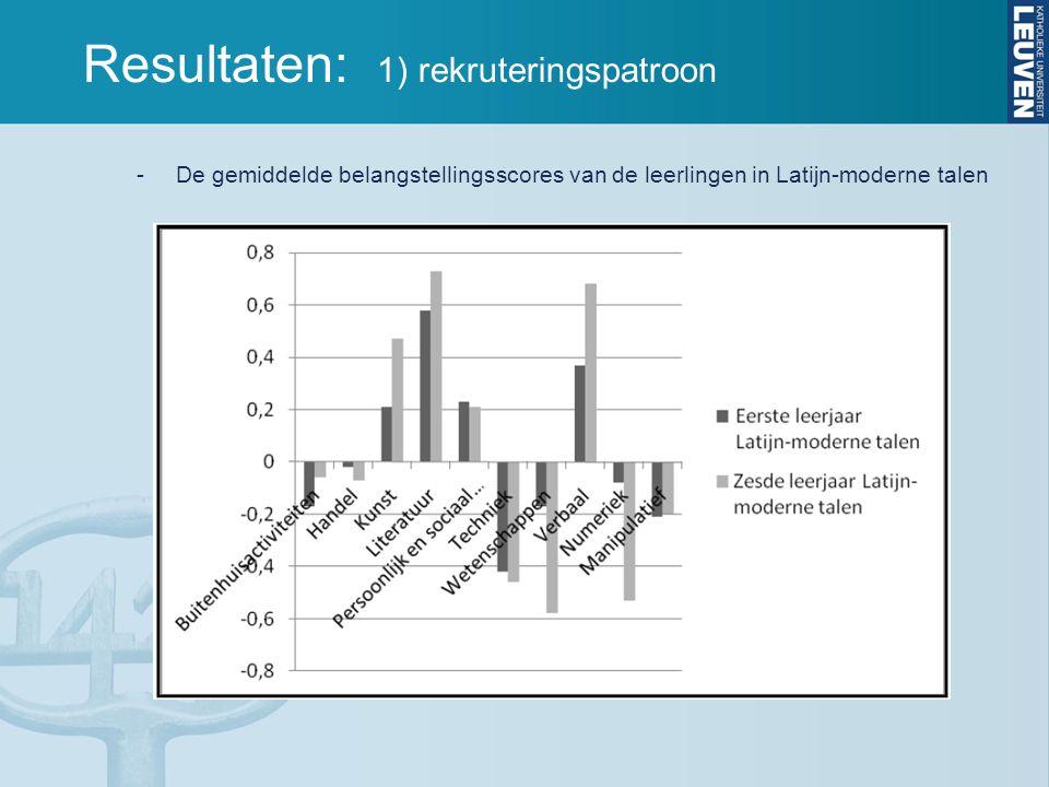 Resultaten: 1) rekruteringspatroon -De gemiddelde belangstellingsscores van de leerlingen in Latijn-moderne talen