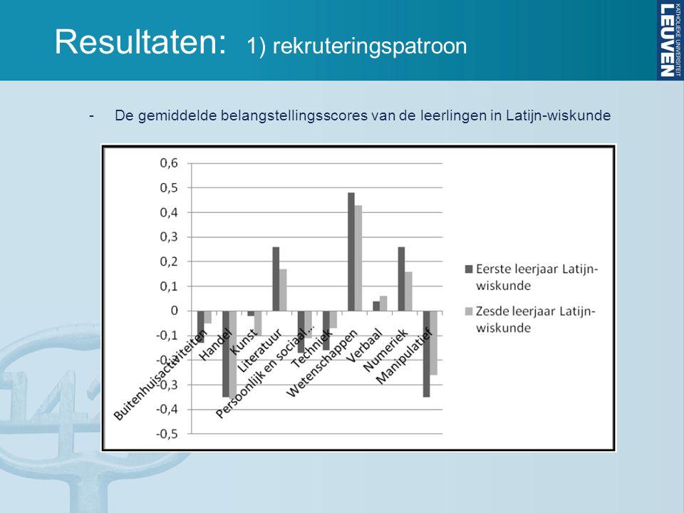 Resultaten: 1) rekruteringspatroon -De gemiddelde belangstellingsscores van de leerlingen in Latijn-wiskunde