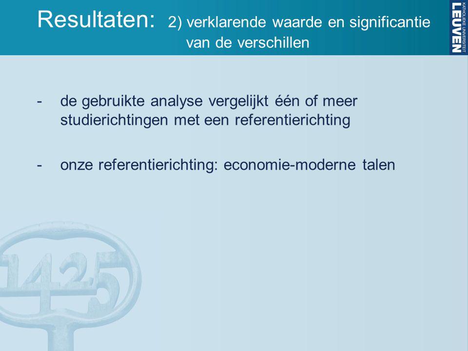 Resultaten: 2) verklarende waarde en significantie van de verschillen -de gebruikte analyse vergelijkt één of meer studierichtingen met een referentierichting -onze referentierichting: economie-moderne talen