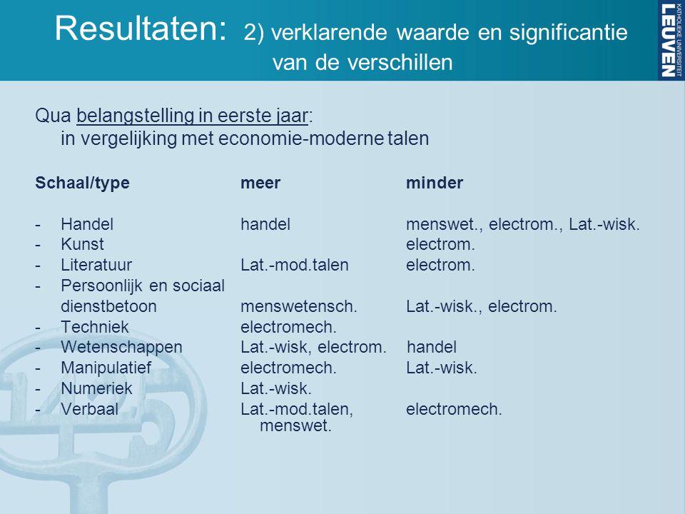 Qua belangstelling in eerste jaar: in vergelijking met economie-moderne talen Schaal/typemeer minder -Handel handel menswet., electrom., Lat.-wisk.