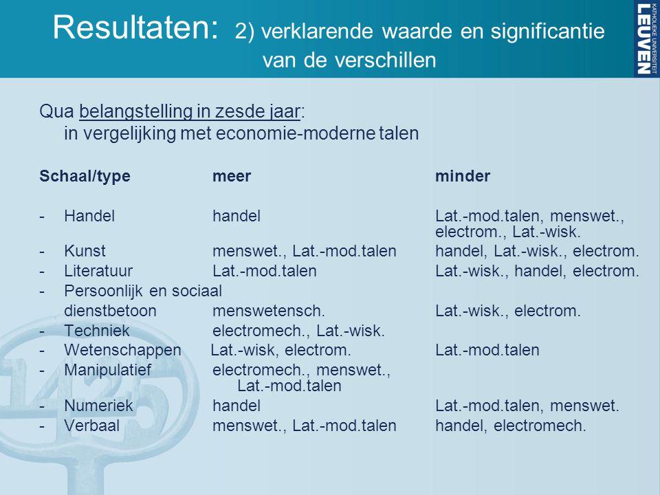 Qua belangstelling in zesde jaar: in vergelijking met economie-moderne talen Schaal/type meerminder -Handel handel Lat.-mod.talen, menswet., electrom., Lat.-wisk.