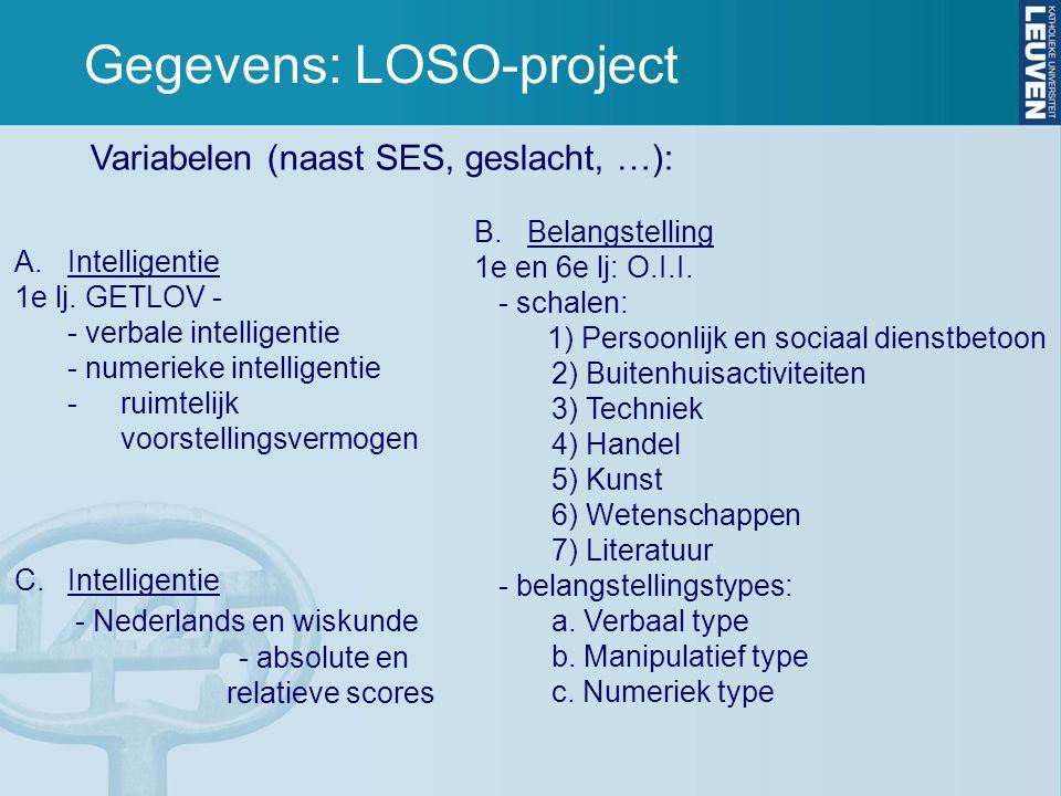 Gegevens: LOSO-project Variabelen (naast SES, geslacht, …): B.Belangstelling 1e en 6e lj: O.I.I.