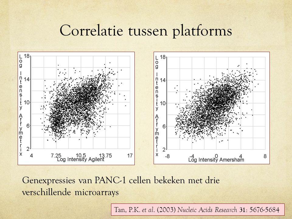 Correlatie tussen platforms Tan, P.K. et al. (2003) Nucleic Acids Research 31 : 5676-5684 Genexpressies van PANC-1 cellen bekeken met drie verschillen