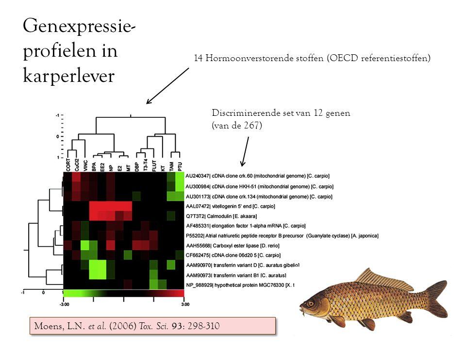 14 Hormoonverstorende stoffen (OECD referentiestoffen) Moens, L.N. et al. (2006) Tox. Sci. 93 : 298-310 Discriminerende set van 12 genen (van de 267)