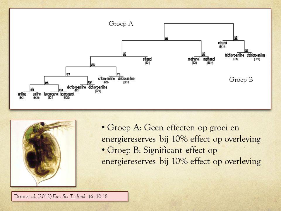 Dom et al.(2012) Env. Sci Technol.