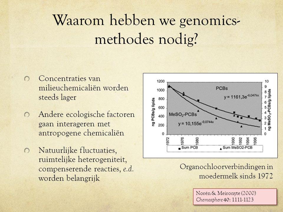 Voordelen van genomics Snel: orde van uren, dagen Gevoelig: al bij lage niveau's van stress zie je iets veranderen Specifiek: wat je ziet is kenmerkend voor het type stress 2008