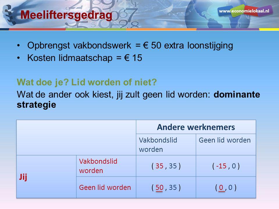 www.economielokaal.nl Meeliftersgedrag Opbrengst vakbondswerk = € 50 extra loonstijging Kosten lidmaatschap = € 15 Wat doe je? Lid worden of niet? Wat