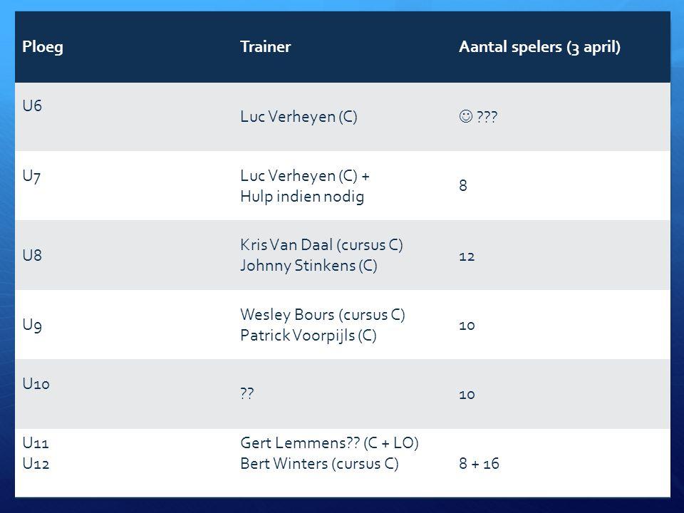 Seizoen 2013-2014 - sportief PloegTrainerAantal spelers (3 april) U6 Luc Verheyen (C) ??? U7Luc Verheyen (C) + Hulp indien nodig 8 U8 Kris Van Daal (c