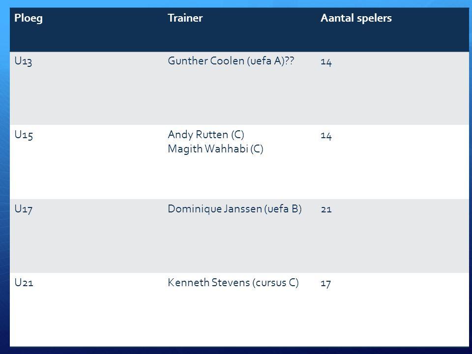 Seizoen 2012-2013 - sportief PloegTrainerAantal spelers U13Gunther Coolen (uefa A)??14 U15Andy Rutten (C) Magith Wahhabi (C) 14 U17Dominique Janssen (