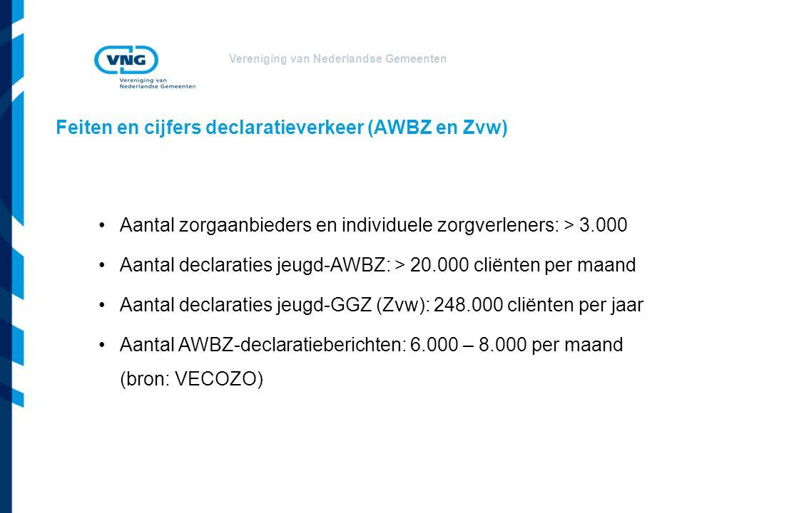 Vereniging van Nederlandse Gemeenten Feiten en cijfers declaratieverkeer (AWBZ en Zvw) Aantal zorgaanbieders en individuele zorgverleners: > 3.000 Aantal declaraties jeugd-AWBZ: > 20.000 cliënten per maand Aantal declaraties jeugd-GGZ (Zvw): 248.000 cliënten per jaar Aantal AWBZ-declaratieberichten: 6.000 – 8.000 per maand (bron: VECOZO)