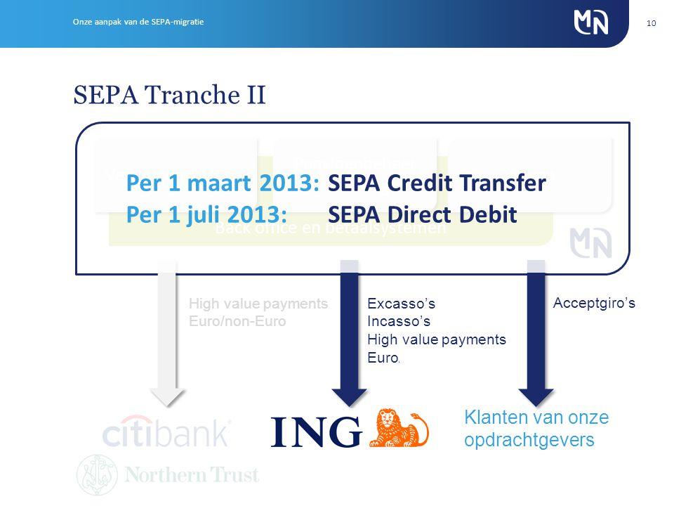 SEPA Tranche II Onze aanpak van de SEPA-migratie 10 Back office en betaalsystemen Vermogensbeheer Pensioenbeheer Verzekeringen Pensioenbeheer Verzekeringen Staven High value payments Euro/non-Euro Acceptgiro's Excasso's Incasso's High value payments Euro/non-euro Klanten van onze opdrachtgevers Per 1 maart 2013: SEPA Credit Transfer Per 1 juli 2013:SEPA Direct Debit