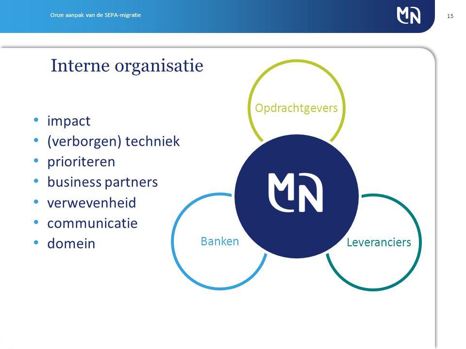 15 Opdrachtgevers Leveranciers Banken impact (verborgen) techniek prioriteren business partners verwevenheid communicatie domein Interne organisatie