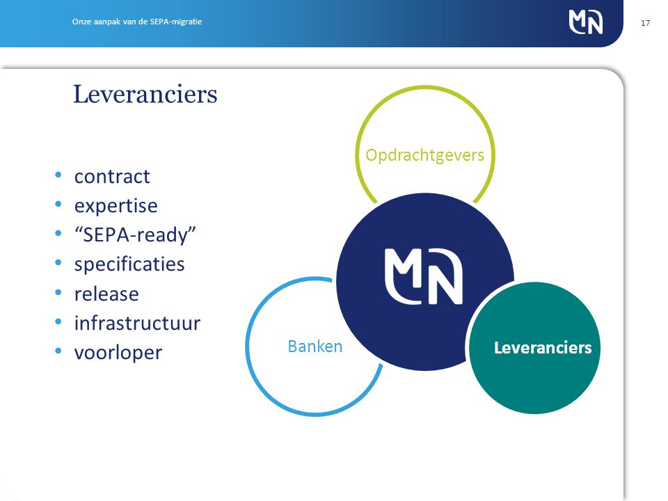 Onze aanpak van de SEPA-migratie 17 Banken Opdrachtgevers Leveranciers contract expertise SEPA-ready specificaties release infrastructuur voorloper Leveranciers