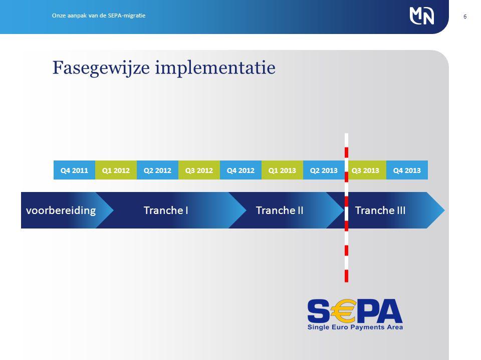 Tranche IIITranche IITranche I 6 Fasegewijze implementatie Q4 2011Q1 2012Q2 2012Q3 2012Q4 2012Q1 2013Q2 2013Q3 2013Q4 2013 voorbereiding Onze aanpak van de SEPA-migratie
