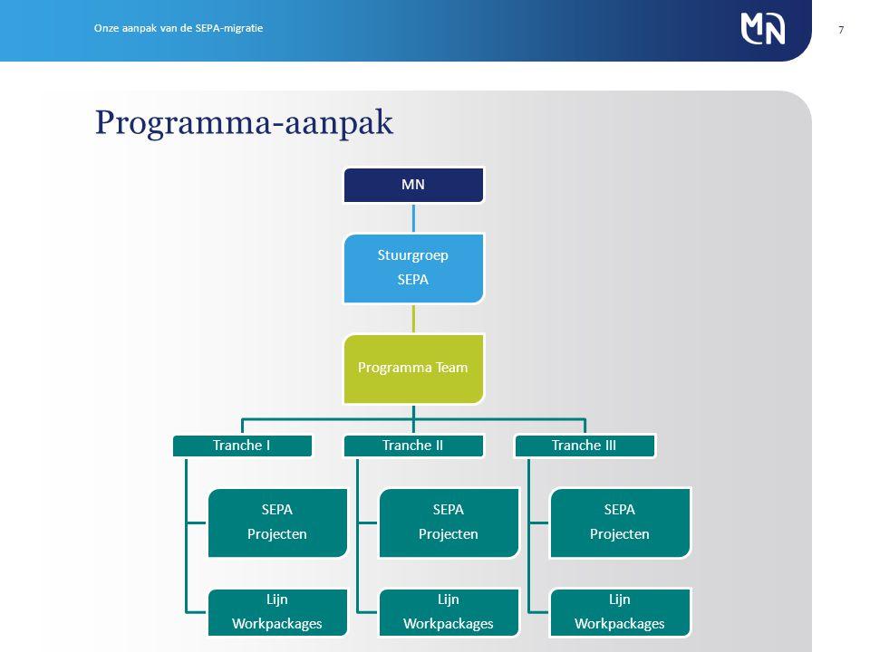 7 Programma-aanpak Onze aanpak van de SEPA-migratie