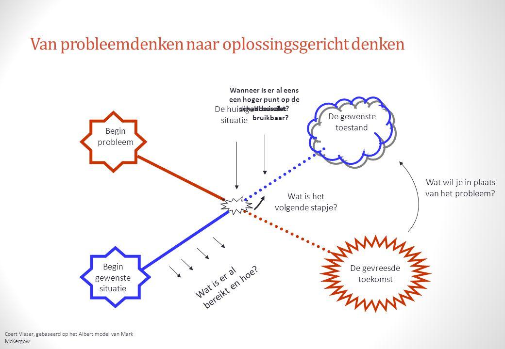 Van probleemdenken naar oplossingsgericht denken Begin probleem De gevreesde toekomst Begin gewenste situatie De gewenste toestand Wat is het volgende stapje.