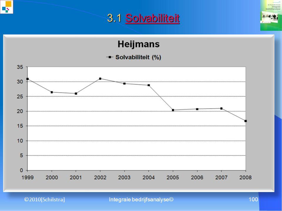 Integrale bedrijfsanalyse©99 8.2 Beleggersadvies Beleggersadvies ? ? ©2010[Schilstra]