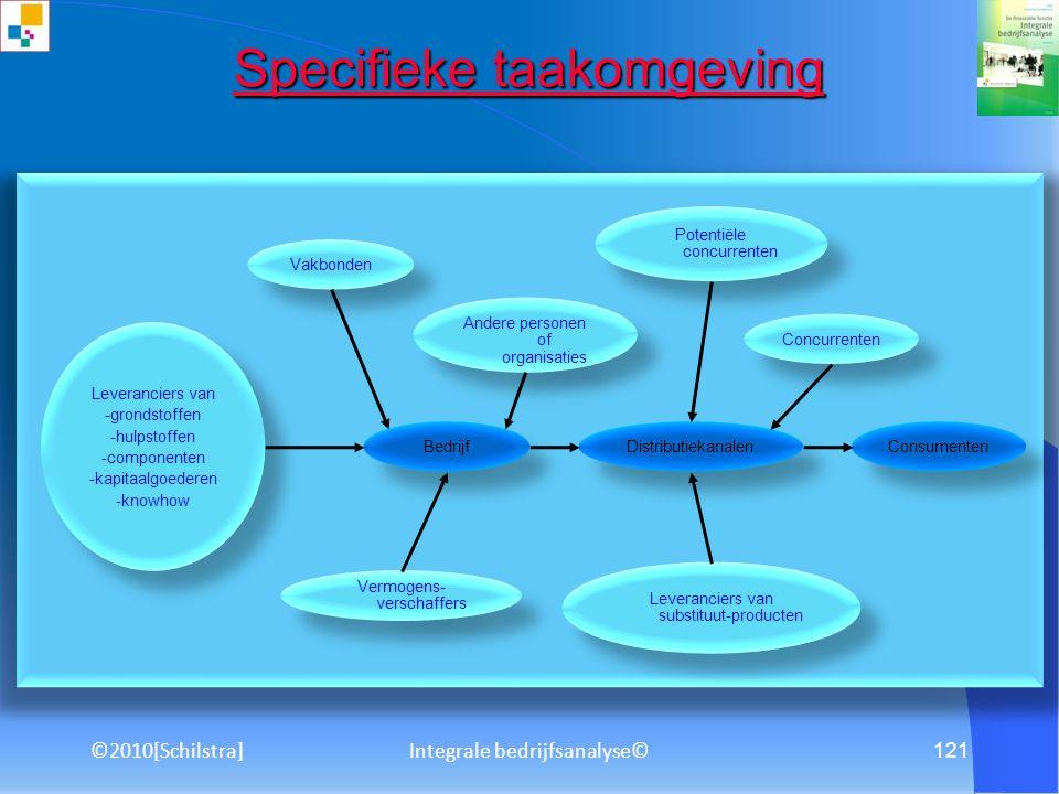 ©2010[Schilstra] 120 Gebruiksaanwijzing Welkom bij deze presentatie van De financiële functie: Integrale bedrijfsanalyse.